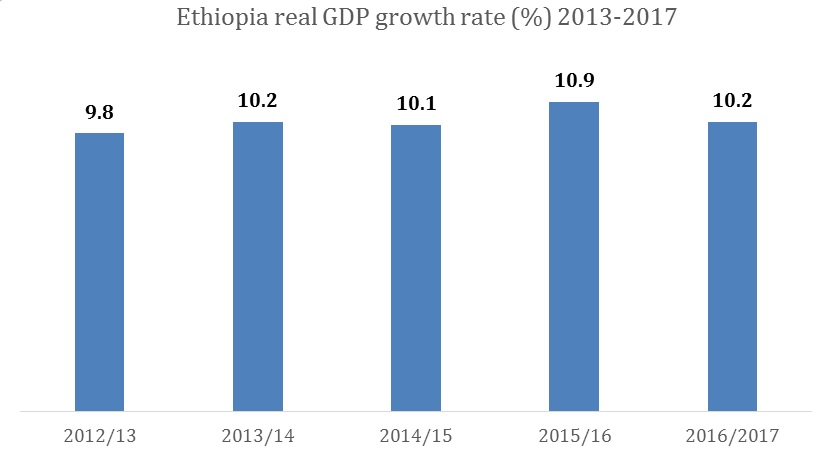Economic Growth 201213 201617