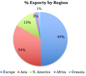 Export by Region 2016 17
