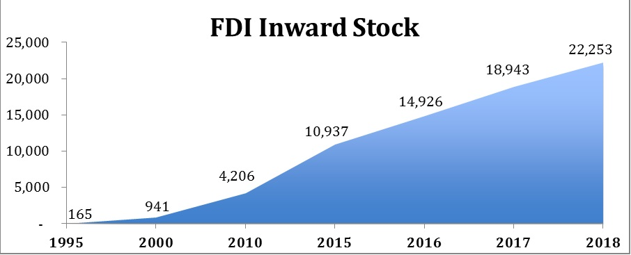 FDI Inward Stock