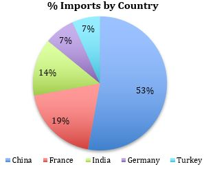 Value of Import by Country