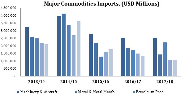 Value of Import by Major Commodities