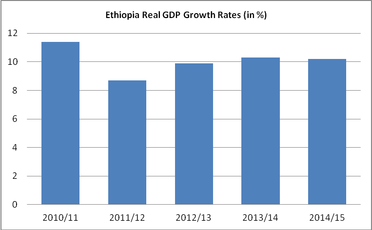 Economic Indicators – Embassy of Ethiopia