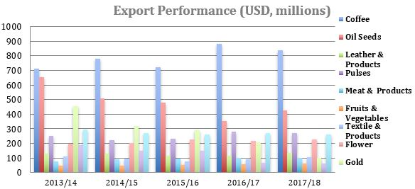 Value of Export by Major Commodities