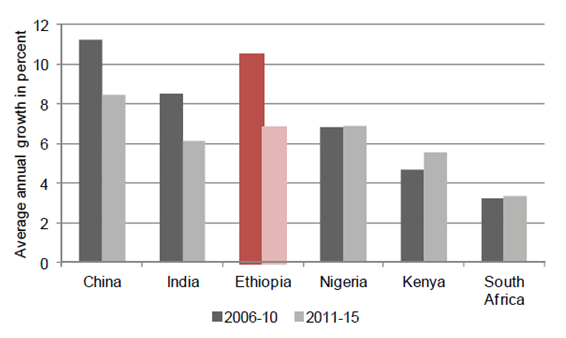 Ethiopia's GDP Growth vs Global Growth Leaders and Regional Peers