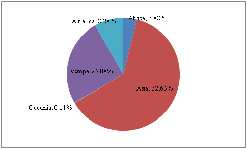 Imports by origin 2015 16